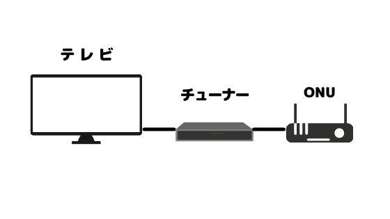 ひかりTVチューナー